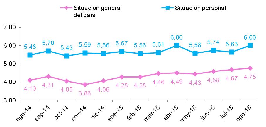 consumo español